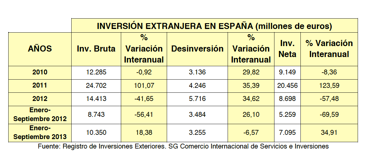 Inversión extranjera en España (millones de euros)
