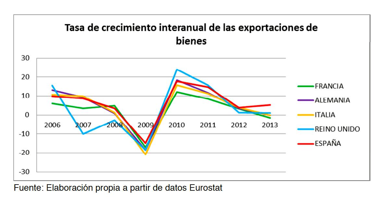 Tasa de crecimiento interanual de las exportaciones de bienes