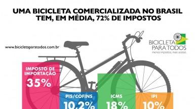 www.bicicletaparatodos.com.br